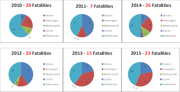 Easter Fatality Statistics