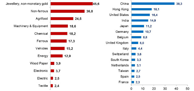 economy-data